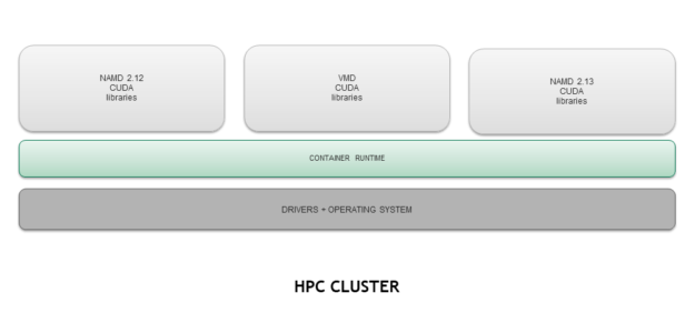 HPC applications containerized