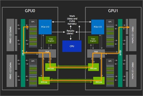 NVLink direct connect GPU