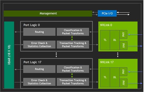 NVSwitch block diagram layout