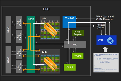 GPU to CPU directly connected