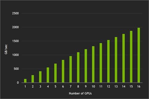 Bisection bandwidth NVLink multiple remote GPUs