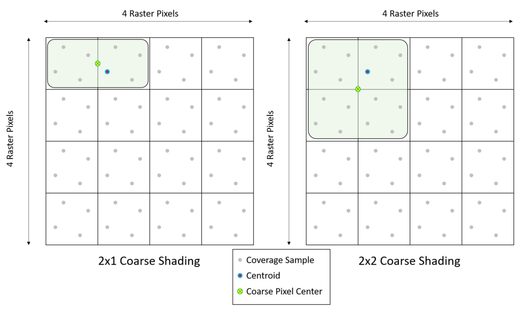 Turing VRWorks VRS 2x1 and 2x2 coarse shading coverage