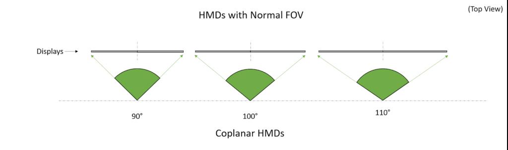 VRWorks Turing MVR fields of view