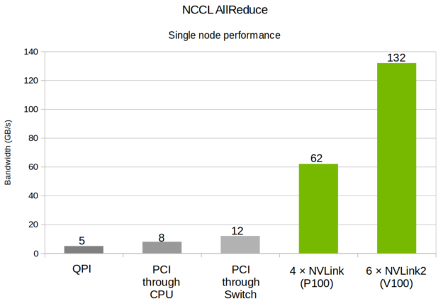 NVIDIA NCCL performance scaling chart