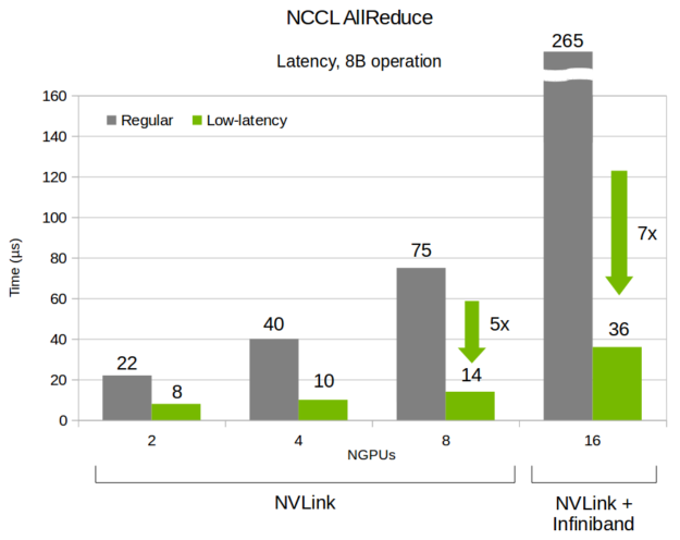NCCL latency improvements with NVLink