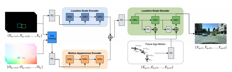 AI Can Predict the Future Location of Vehicles - NVIDIA