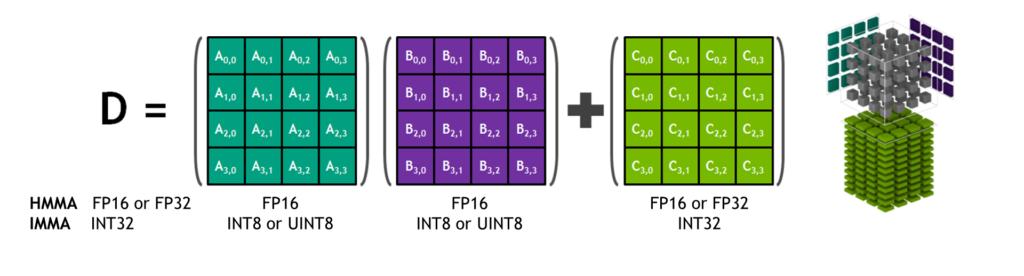 Jetson Xavier Tensor Core Matrix diagram