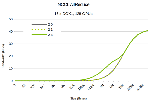 NCCL bandwidth different block sizes