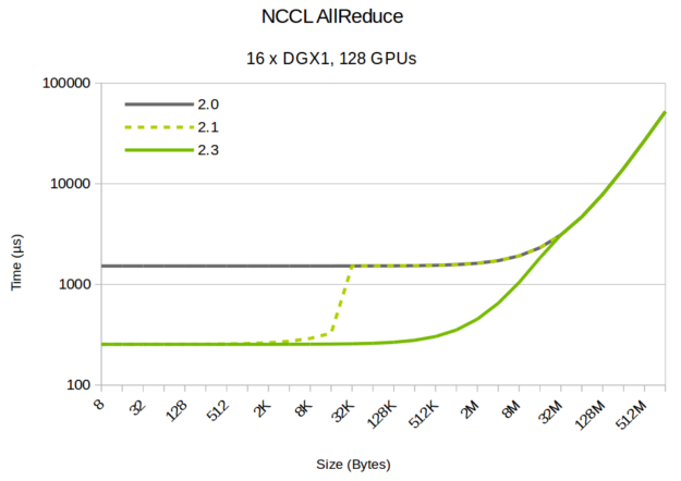 NCCL latency theoretical chart