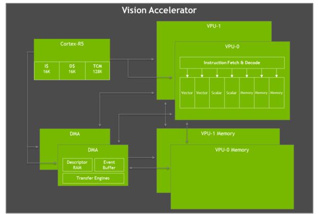 Jetson AGX Xavier Vision Accelerator diagram
