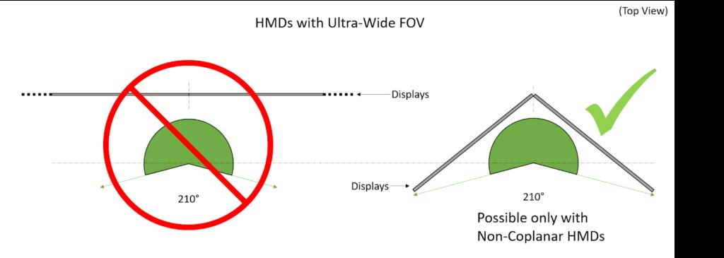 VRWorks Turing MVR ultra-wide FOV non-coplanar displays