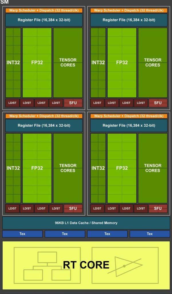 Turing GPU architecture streaming multiprocessor (SM) block diagram