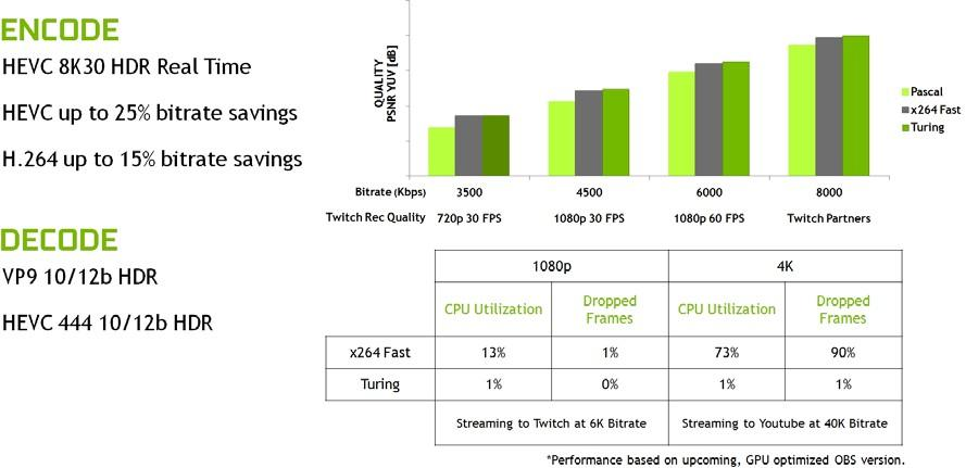 Turing GPU architecture video engine performance