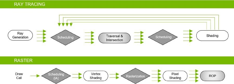 NVIDIA Turing GPU architecture rendering pipeline stages