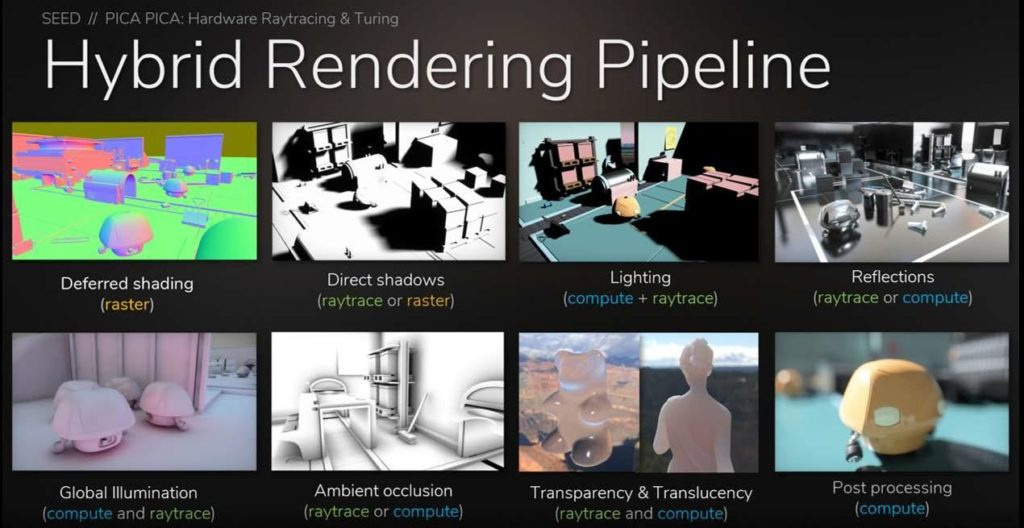 NVIDIA Turing GPU architecture hybrid rendering pipeline