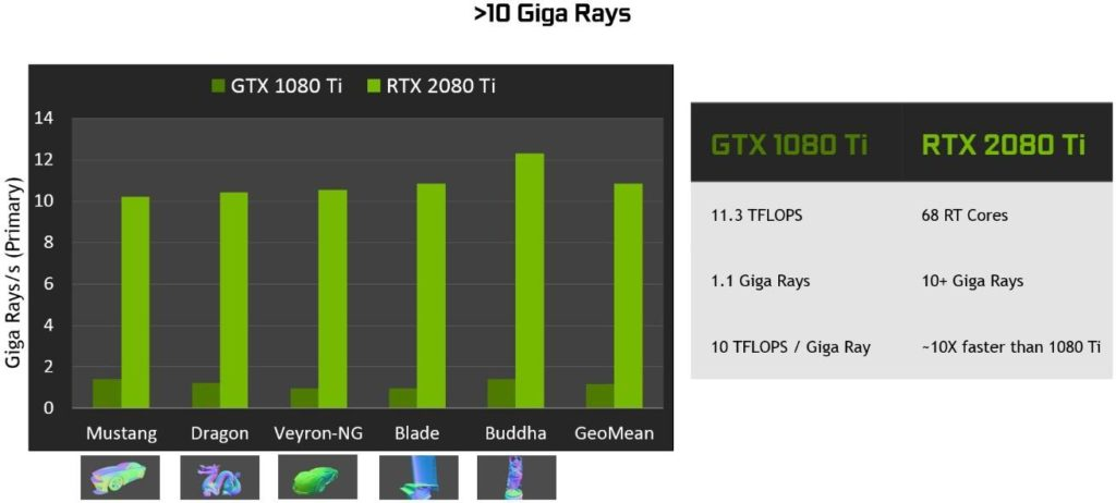 NVIDIA Turing GPU architecture ray tracing performance