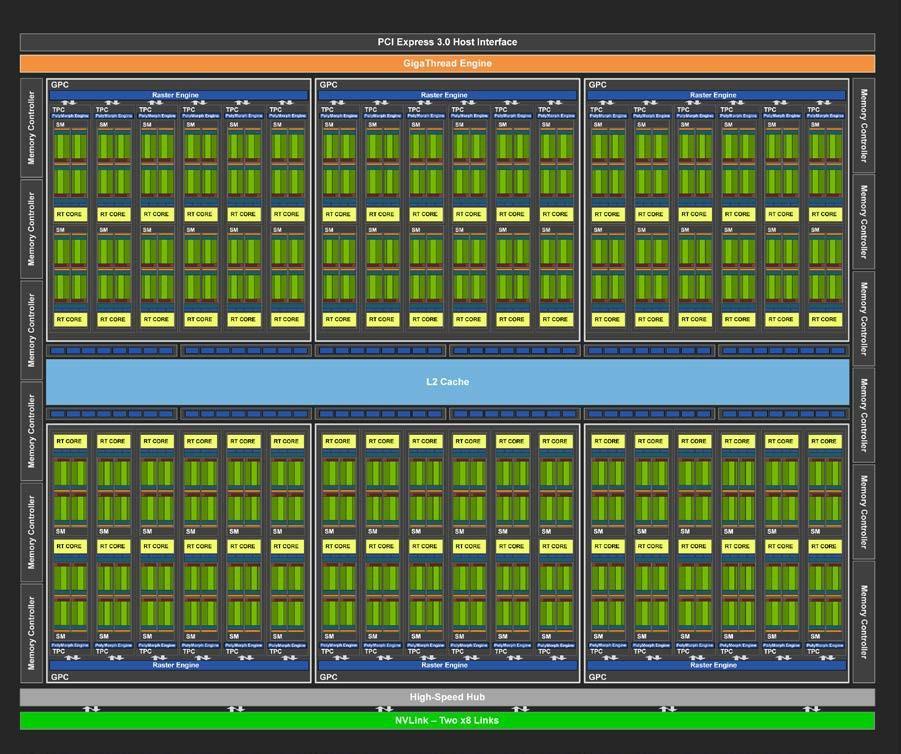 Turing GPU architecture block diagram
