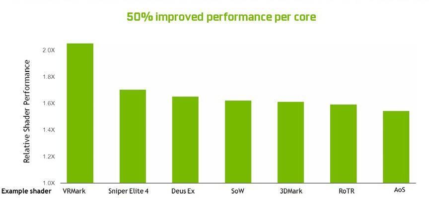 Turing GPU architecture performance improvement per core