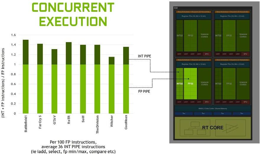 Turing GPU architecture concurrent execution