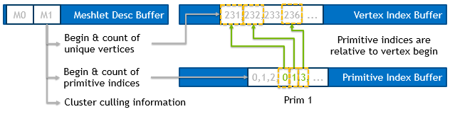 NVIDIA Turing GPU mesh shader buffer structure
