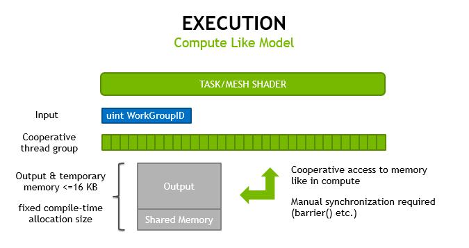 Turing GPU mesh shader execution architecture