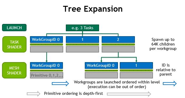 NVIDIA Turing GPU mesh shaders workgroup flow