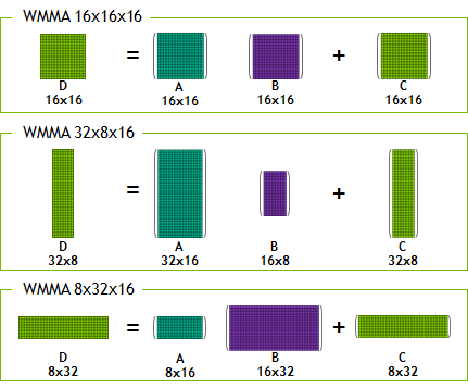 Matrices supported by WMMA