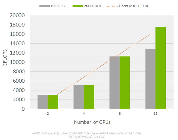 cuFFT performance multi-GPU chart