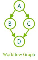 CUDA 4-node workflow graph