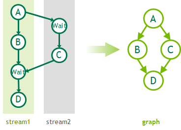 CUDA graph generated using stream capture APIs