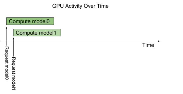 NVIDIA TensorRT Inference Server GPU activity