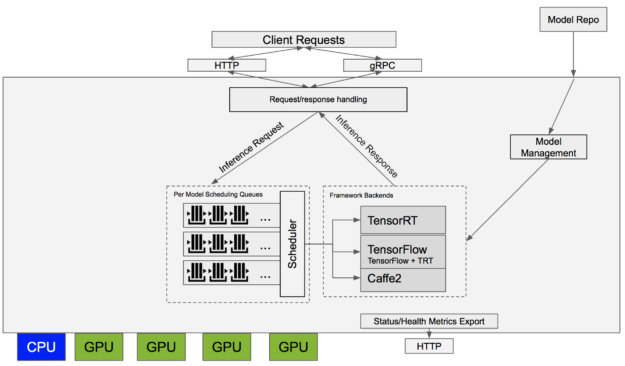 NVIDIA TensorRT Inference Server logical diagram