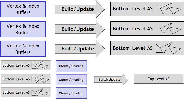 Accelerations structure flow diagram