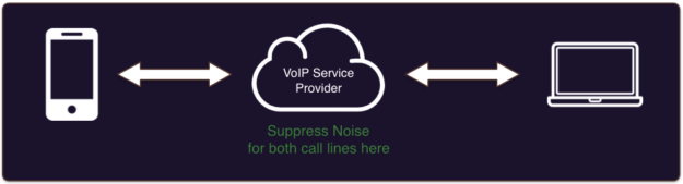 Noise suppression in the cloud diagram
