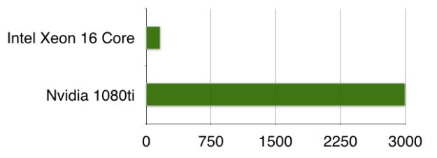 GPU scaling of voice streams chart