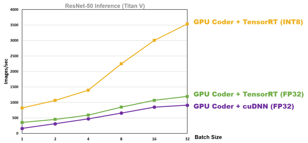 ResNet 50 performance chart showing differences between cuDNN and Tensor RT
