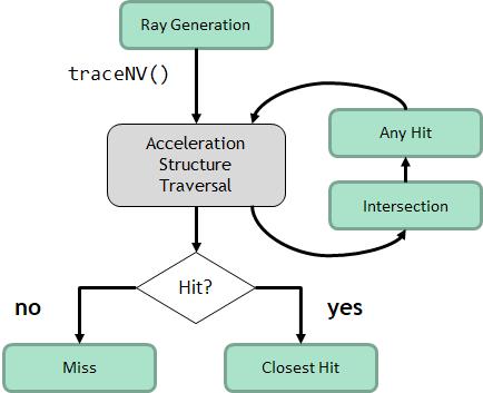 Ray tracing shader domain relationships