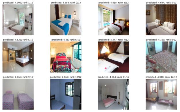 Hotel bedroom ranking image