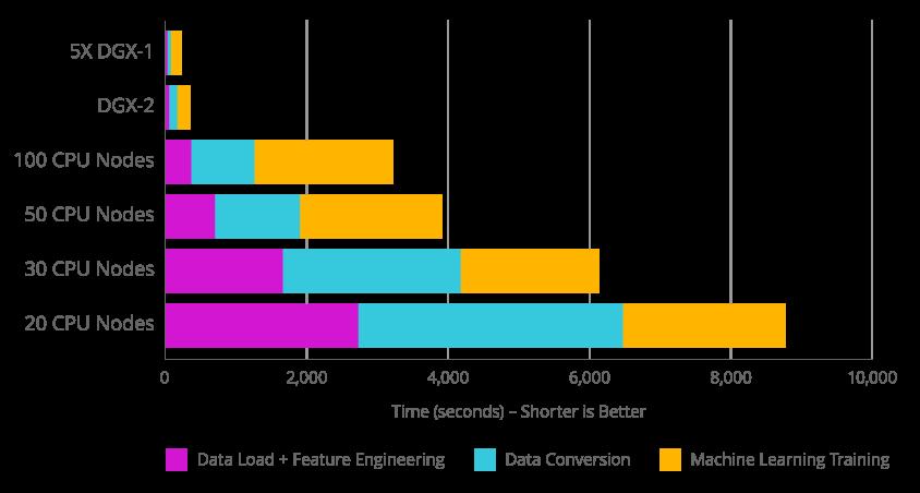 RAPIDS perf chart showing 50x speedup vs CPU