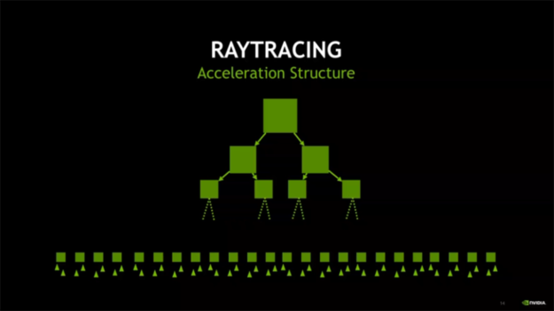 Ray tracing acceleration structure diagram