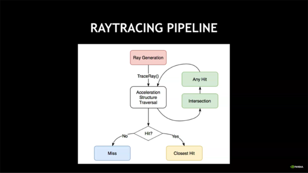 ray tracing pipeline diagram