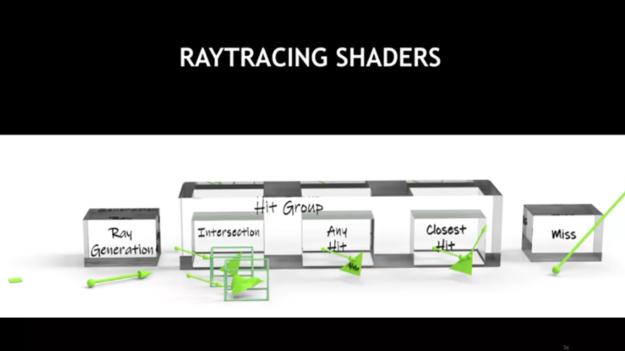 ray tracing shader relationship diagram