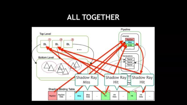 ray tracing shader flow diagram