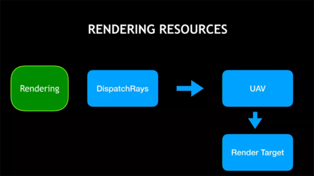 ray tracing rendering call flow