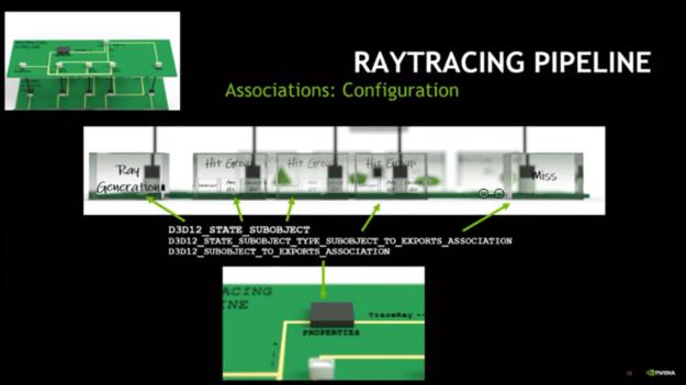 Association sub-object configuration diagram