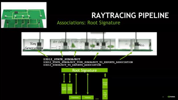 Root signature association illustration