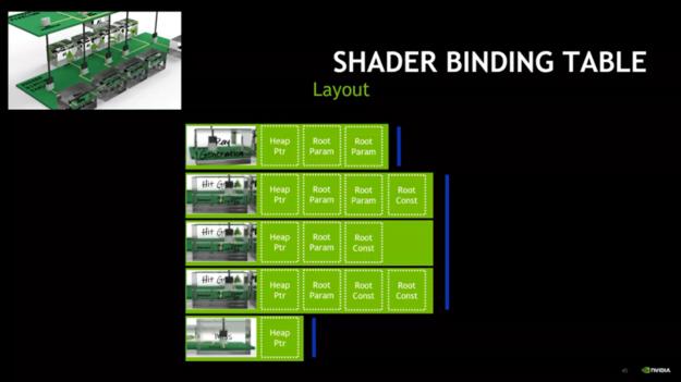 Shader binding table layout diagram