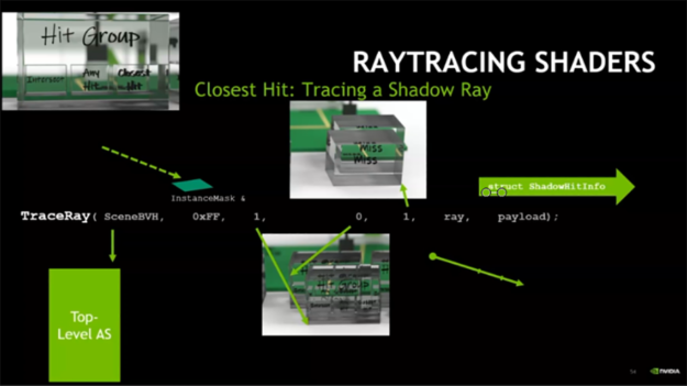 Closest hit shadow ray example diagram