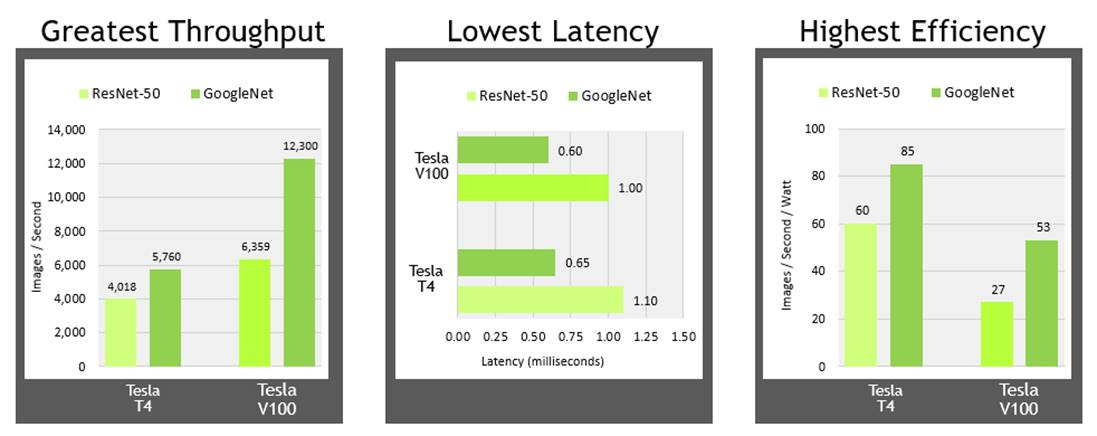 NVIDIA AI Inference Performance Milestones: Delivering
