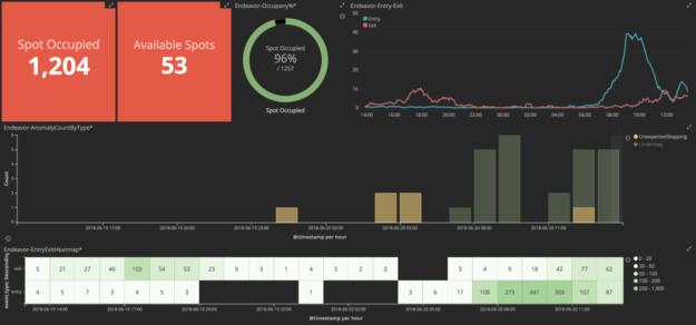Kibana custom dashboard example